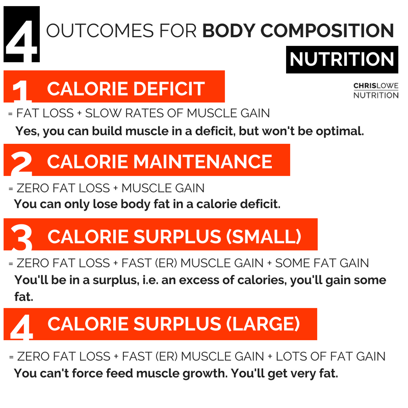 nutrition plan for fat loss and muscle gain